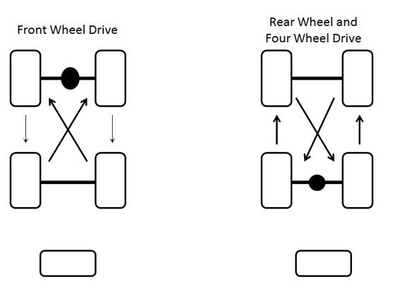 Tyre rotation patterns
