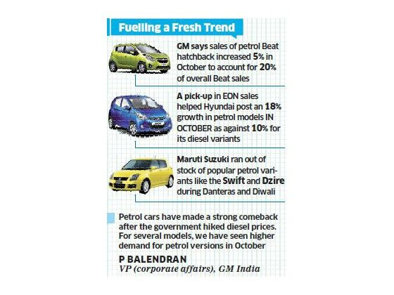 Petrol car comeback