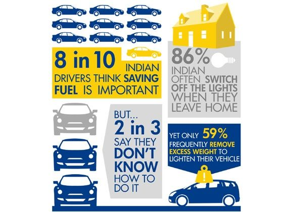 Eight in ten drivers think saving fuel is important