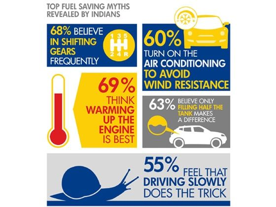 67 per cent people feel warming the engine saves fuel