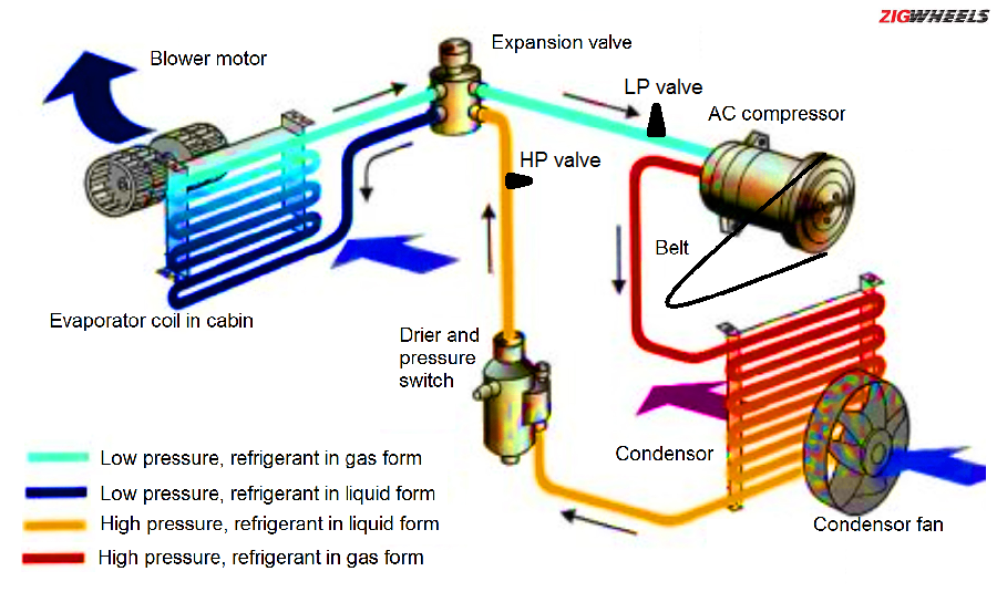 How to deal with Car Air-conditioning Problems - ZigWheels ... Day And Night Air Conditioner Wiring Diagram on