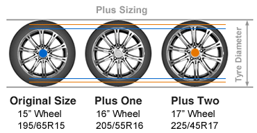 Compare Tire Sizes >> Up Sizing Wheels Tires Zigwheels Forum