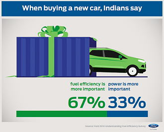 Fuel Efficiency Primary Concern While Buying A Car: Study