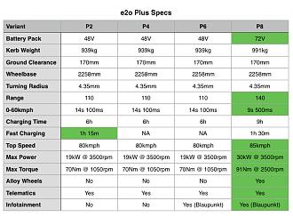 Mahindra E2O Plus Launch and Updates