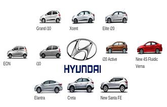 Fuel Additives and Hyundai's  Value Added Services (VAS)