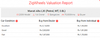 Used car under 1.8 lakhs in Bangalore